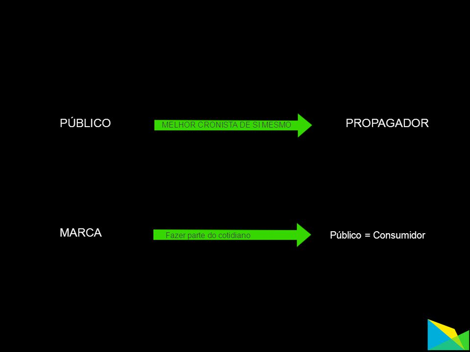 PÚBLICOPROPAGADOR MELHOR CRONISTA DE SI MESMO MARCA Público = Consumidor Fazer parte do cotidiano