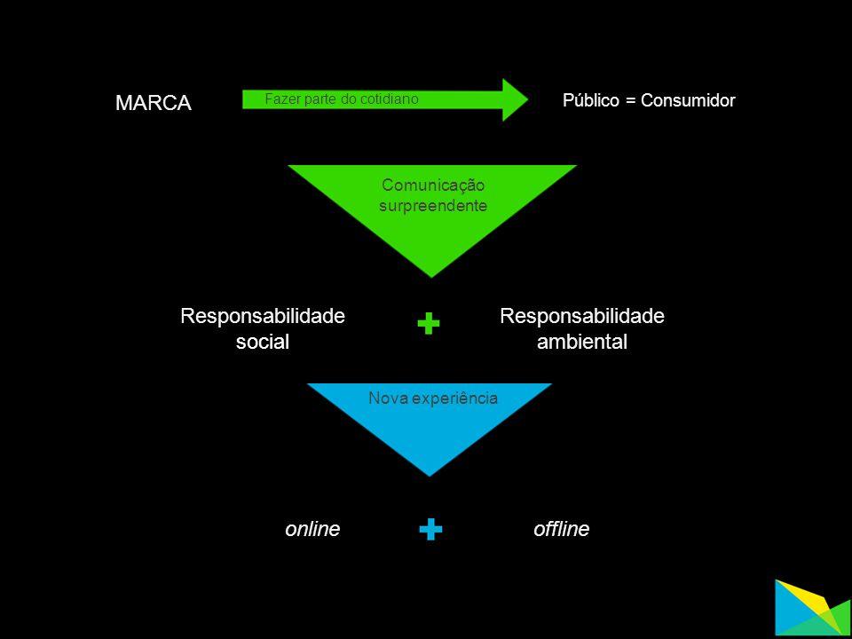 MARCA Público = Consumidor Fazer parte do cotidiano Comunicação surpreendente Responsabilidade social Responsabilidade ambiental Nova experiência onli
