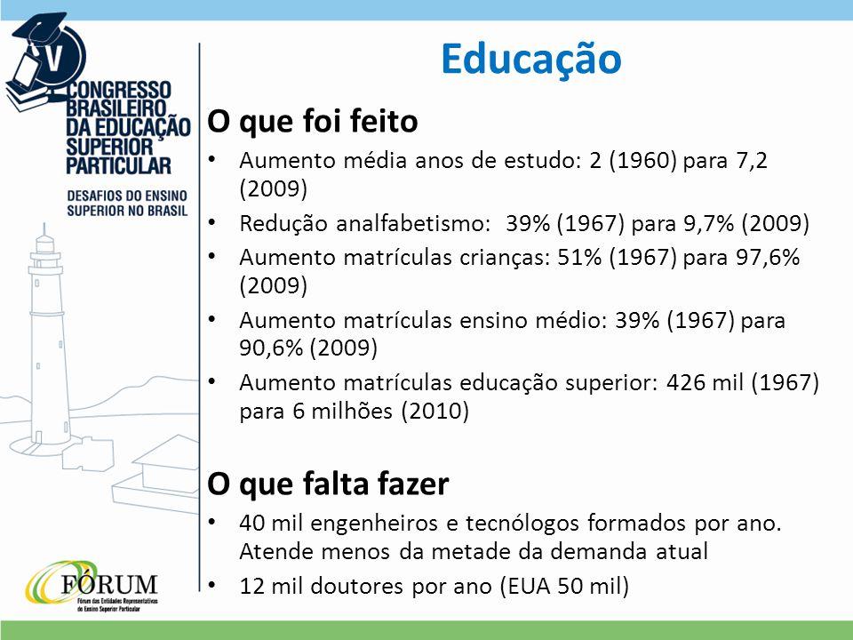 O que foi feito Aumento média anos de estudo: 2 (1960) para 7,2 (2009) Redução analfabetismo: 39% (1967) para 9,7% (2009) Aumento matrículas crianças: 51% (1967) para 97,6% (2009) Aumento matrículas ensino médio: 39% (1967) para 90,6% (2009) Aumento matrículas educação superior: 426 mil (1967) para 6 milhões (2010) O que falta fazer 40 mil engenheiros e tecnólogos formados por ano.