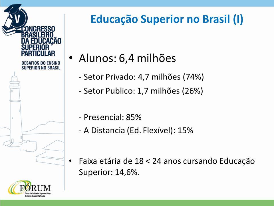 Educação Superior no Brasil (I) Alunos: 6,4 milhões - Setor Privado: 4,7 milhões (74%) - Setor Publico: 1,7 milhões (26%) - Presencial: 85% - A Distancia (Ed.