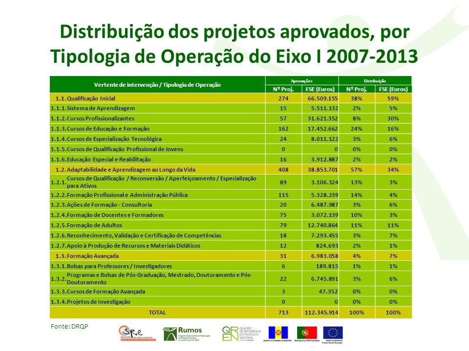 Distribuição dos projetos aprovados, por Tipologia de Operação do Eixo I 2007-2013 Vertente de intervenção / Tipologia de Operação AprovaçõesDistribuição Nº Proj.FSE (Euros)Nº Proj.FSE (Euros) 1.1.Qualificação Inicial27466.509.15538%59% 1.1.1.Sistema de Aprendizagem155.511.1322%5% 1.1.2.Cursos Profissionalizantes5731.621.3528%30% 1.1.3.Cursos de Educação e Formação16217.452.66224%16% 1.1.4.Cursos de Especialização Tecnológica248.011.1223%6% 1.1.5.Cursos de Qualificação Profissional de Jovens000% 1.1.6.Educação Especial e Reabilitação163.912.8872% 1.2.Adaptabilidade e Aprendizagem ao Longo da Vida40838.853.70157%34% 1.2.1.