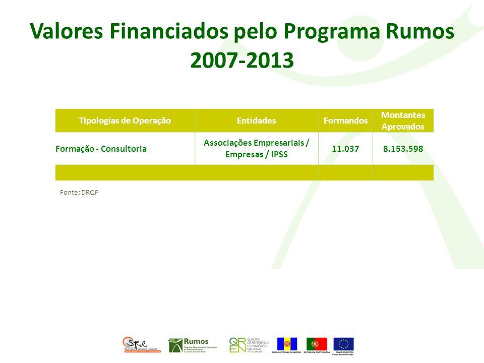 Valores Financiados pelo Programa Rumos 2007-2013 Tipologias de OperaçãoEntidadesFormandos Montantes Aprovados Formação - Consultoria Associações Empresariais / Empresas / IPSS 11.0378.153.598 Fonte: DRQP
