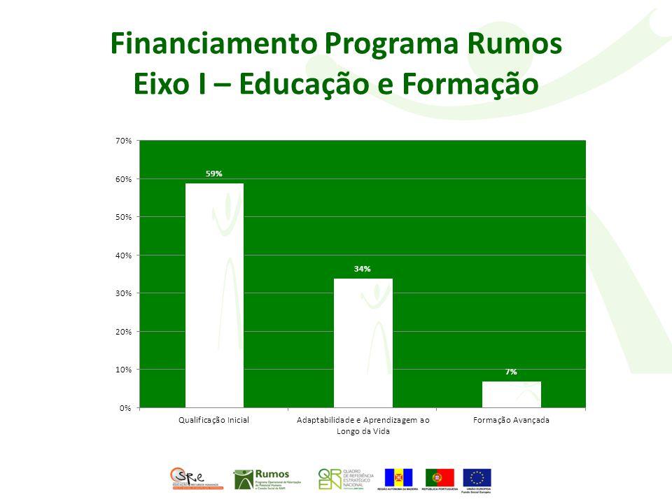 Financiamento Programa Rumos Eixo I – Educação e Formação