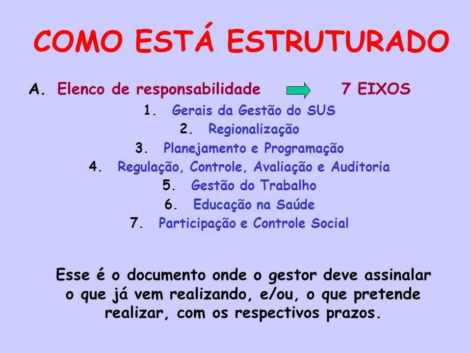 COMO ESTÁ ESTRUTURADO A.Elenco de responsabilidade 7 EIXOS 1.Gerais da Gestão do SUS 2.Regionalização 3.Planejamento e Programação 4.Regulação, Contro