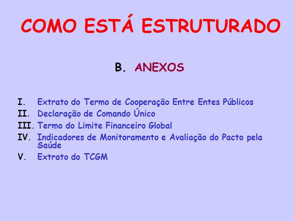 COMO ESTÁ ESTRUTURADO B.ANEXOS I.Extrato do Termo de Cooperação Entre Entes Públicos II.Declaração de Comando Único III.Termo do Limite Financeiro Glo