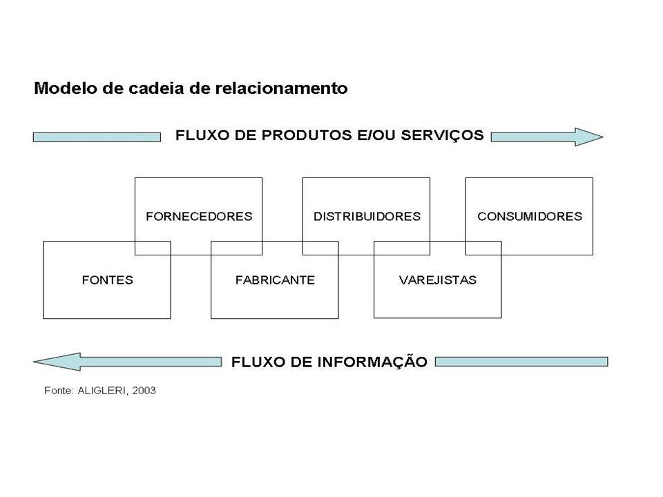 GESTÃO ESTRATÉGICA Meio Ambiente, Saúde e Segurança ÉticaPúblico Interno Fonte: ALIGLERI, modificado por MENDES.