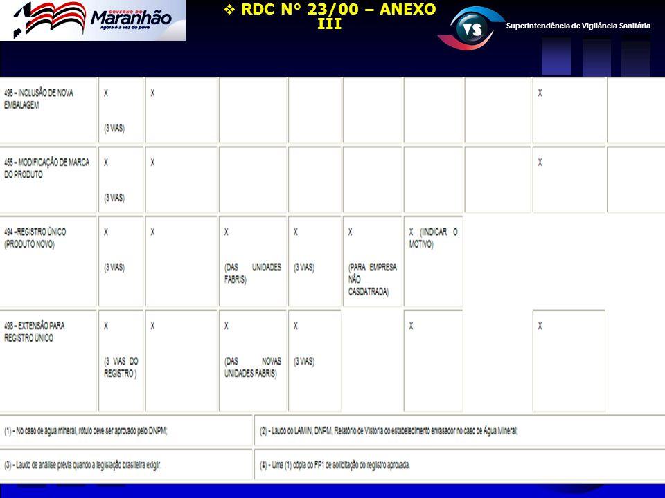 Superintendência de Vigilância Sanitária  RDC N° 23/00 – ANEXO III