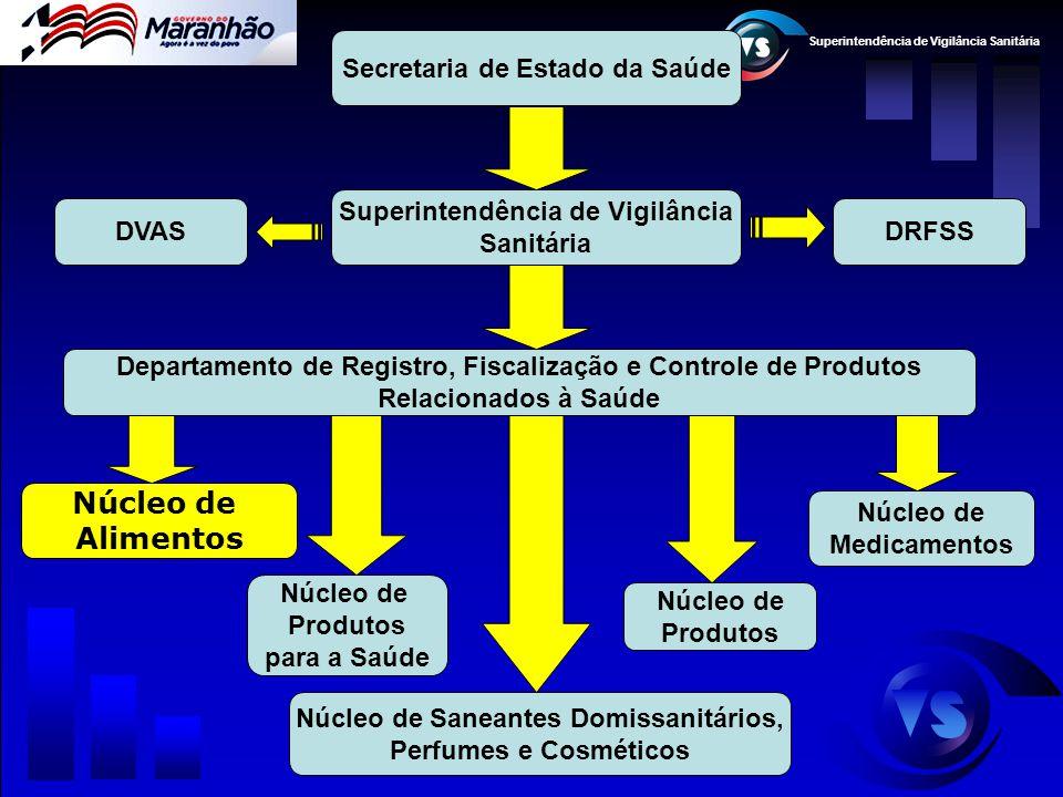 Superintendência de Vigilância Sanitária Departamento de Registro, Fiscalização e Controle de Produtos Relacionados à Saúde Núcleo de Alimentos Núcleo