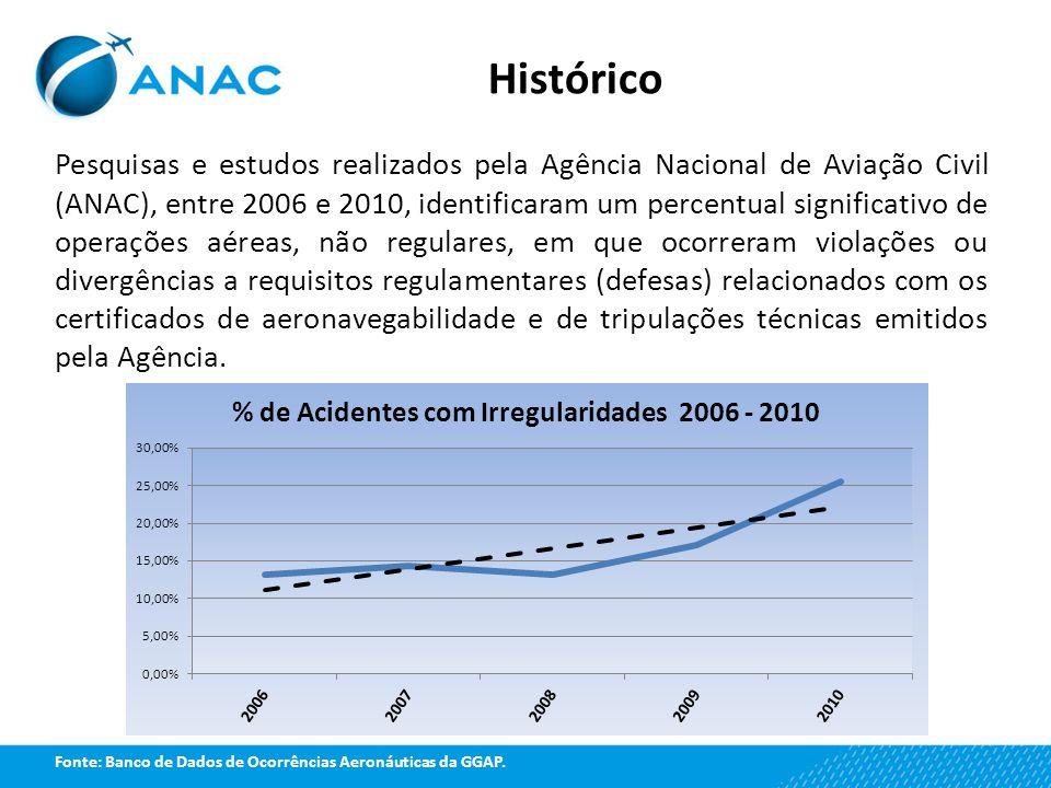 Histórico Pesquisas e estudos realizados pela Agência Nacional de Aviação Civil (ANAC), entre 2006 e 2010, identificaram um percentual significativo d