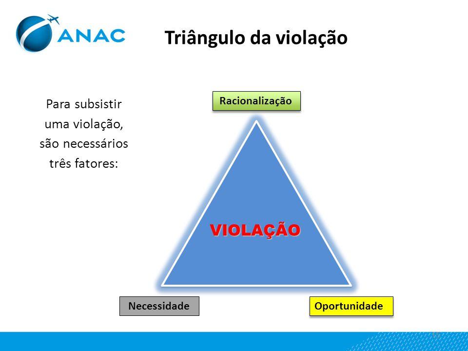 15 Triângulo da violação Racionalização Necessidade Oportunidade Para subsistir uma violação, são necessários três fatores: VIOLAÇÃO