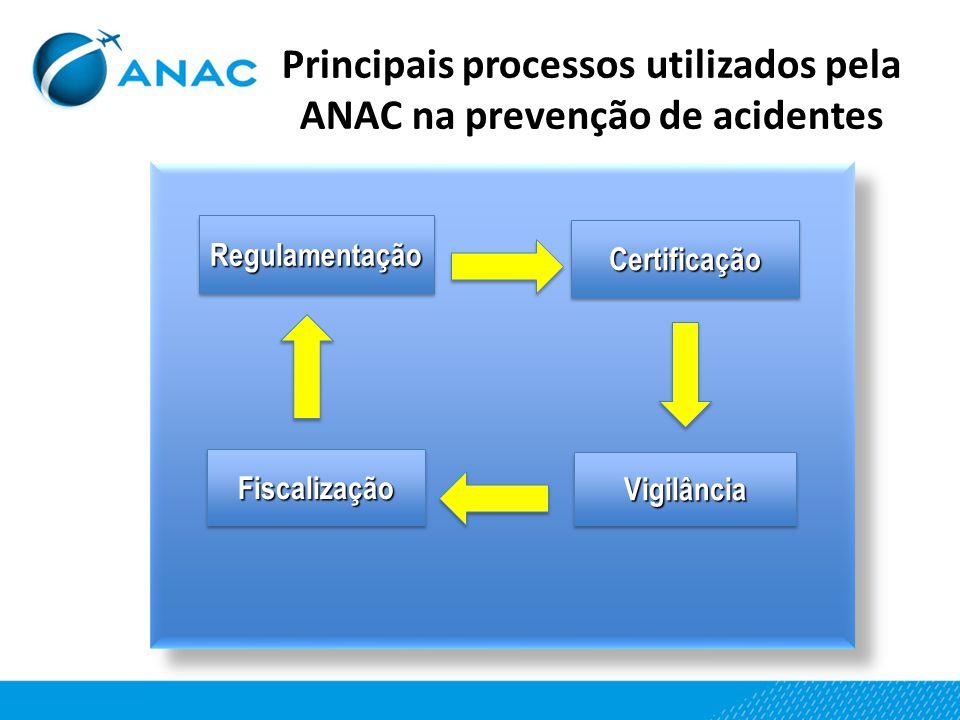 Principais processos utilizados pela ANAC na prevenção de acidentes RegulamentaçãoRegulamentação FiscalizaçãoFiscalização CertificaçãoCertificação Vig