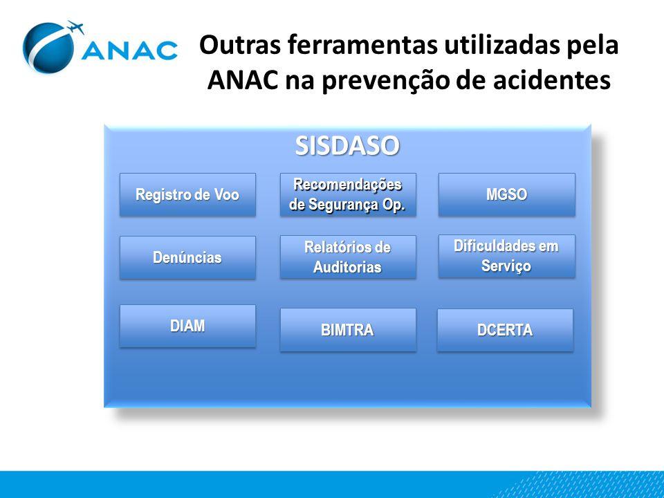 SISDASOSISDASO Outras ferramentas utilizadas pela ANAC na prevenção de acidentes MGSOMGSO Dificuldades em Serviço Registro de Voo Recomendações de Seg