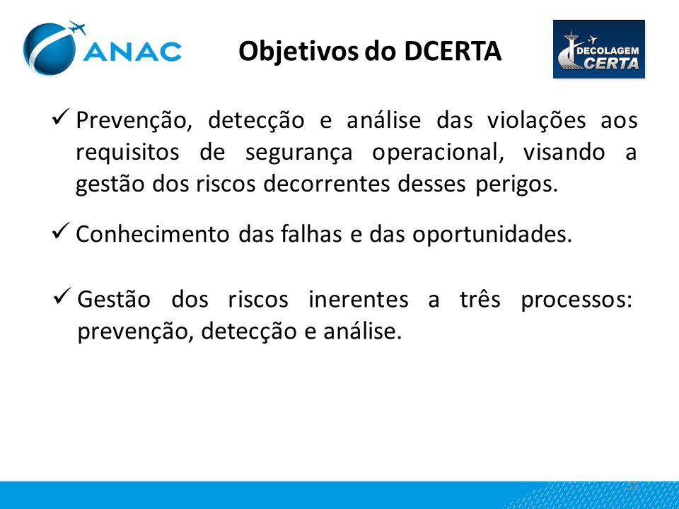 32 Prevenção, detecção e análise das violações aos requisitos de segurança operacional, visando a gestão dos riscos decorrentes desses perigos. Objeti