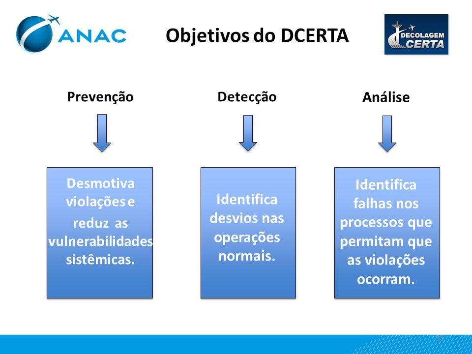 33 Objetivos do DCERTA Prevenção Desmotiva violações e reduz as vulnerabilidades sistêmicas. Análise Identifica falhas nos processos que permitam que