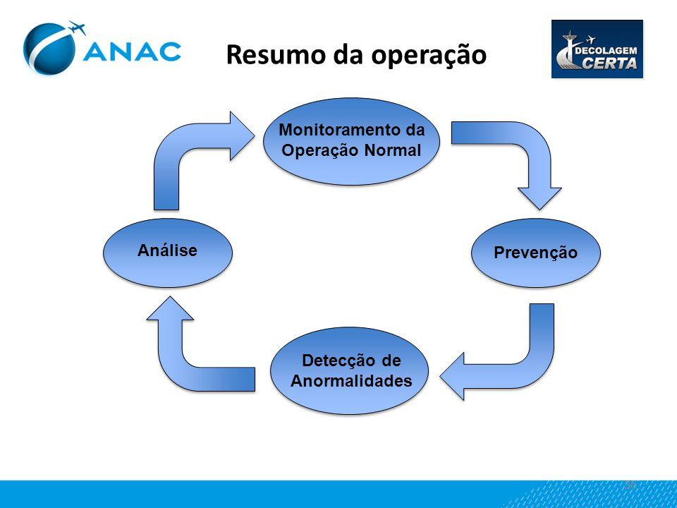 36 Resumo da operação Monitoramento da Operação Normal Análise Prevenção Detecção de Anormalidades