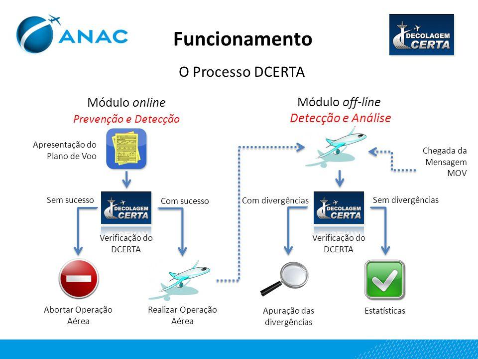 Funcionamento O Processo DCERTA Módulo online Prevenção e Detecção Módulo off-line Detecção e Análise Apresentação do Plano de Voo Verificação do DCER