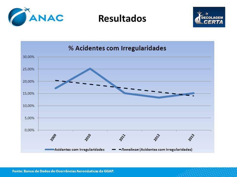 Resultados Fonte: Banco de Dados de Ocorrências Aeronáuticas da GGAP.