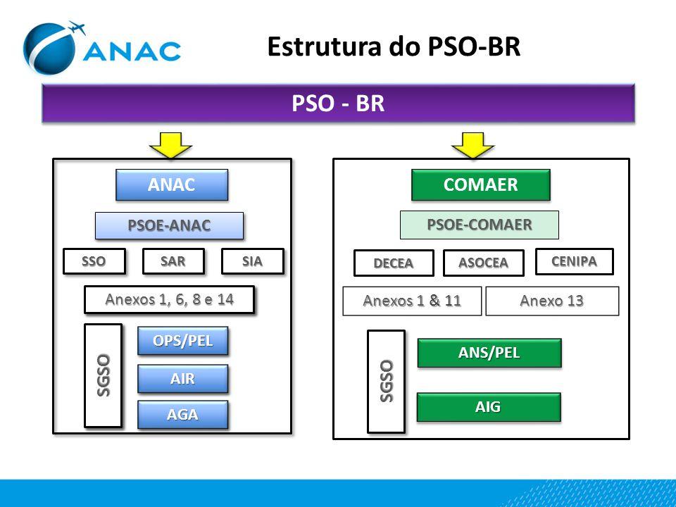 Estrutura do PSO-BR ANAC PSO - BR COMAER PSOE-COMAER Anexos 1 & 11 Anexo 13 ANS/PELANS/PEL AIGAIG CENIPA DECEA ASOCEA SGSOSGSO