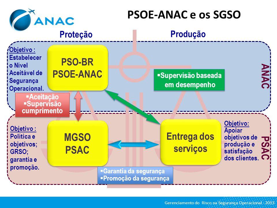 PSOE-ANAC e os SGSO PSAC ANAC Proteção Produção PSO-BR PSOE-ANAC MGSO PSAC Entrega dos serviços Objetivo: Apoiar objetivos de produção e satisfação do