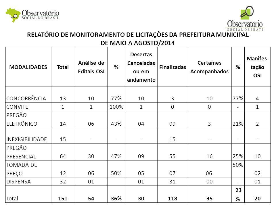 MODALIDADESTotal Análise de Editais OSI % Desertas Canceladas ou em andamento Finalizadas Certames Acompanhados % Manifes- tação OSI CONCORRÊNCIA131077%103 77%4 CONVITE11100%100-1 PREGÃO ELETRÔNICO140643%0409321%2 INEXIGIBILIDADE15--- --- PREGÃO PRESENCIAL643047%09551625%10 TOMADA DE PREÇO120650%050706 50% 02 DISPENSA3201 3100-01 Total1515436%3011835 23 %20 RELATÓRIO DE MONITORAMENTO DE LICITAÇÕES DA PREFEITURA MUNICIPAL DE MAIO A AGOSTO/2014