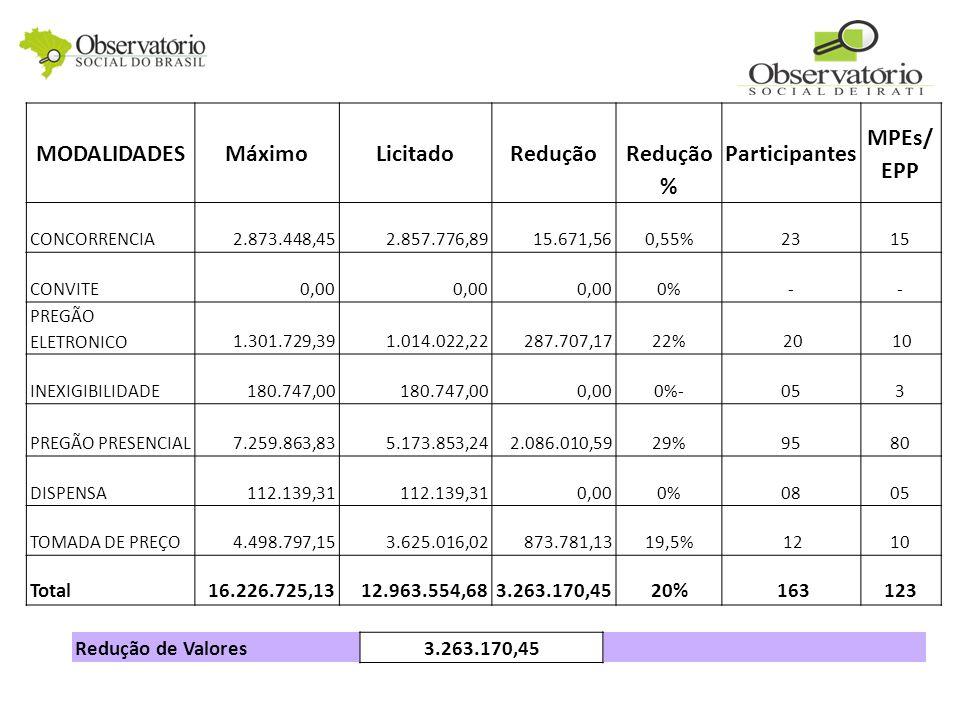 MODALIDADESMáximoLicitadoRedução % Participantes MPEs/ EPP CONCORRENCIA2.873.448,452.857.776,8915.671,560,55%2315 CONVITE0,00 0%-- PREGÃO ELETRONICO1.301.729,391.014.022,22287.707,1722% 20 10 INEXIGIBILIDADE180.747,00 0,000%-053 PREGÃO PRESENCIAL7.259.863,835.173.853,242.086.010,5929%9580 DISPENSA112.139,31 0,000%0805 TOMADA DE PREÇO4.498.797,153.625.016,02873.781,1319,5% 1210 Total16.226.725,1312.963.554,683.263.170,4520% 163123 Redução de Valores3.263.170,45