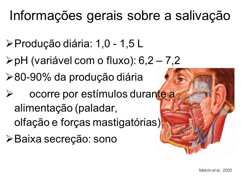 Informações gerais sobre a salivação  Produção diária: 1,0 - 1,5 L  pH (variável com o fluxo): 6,2 – 7,2  80-90% da produção diária  ocorre por es