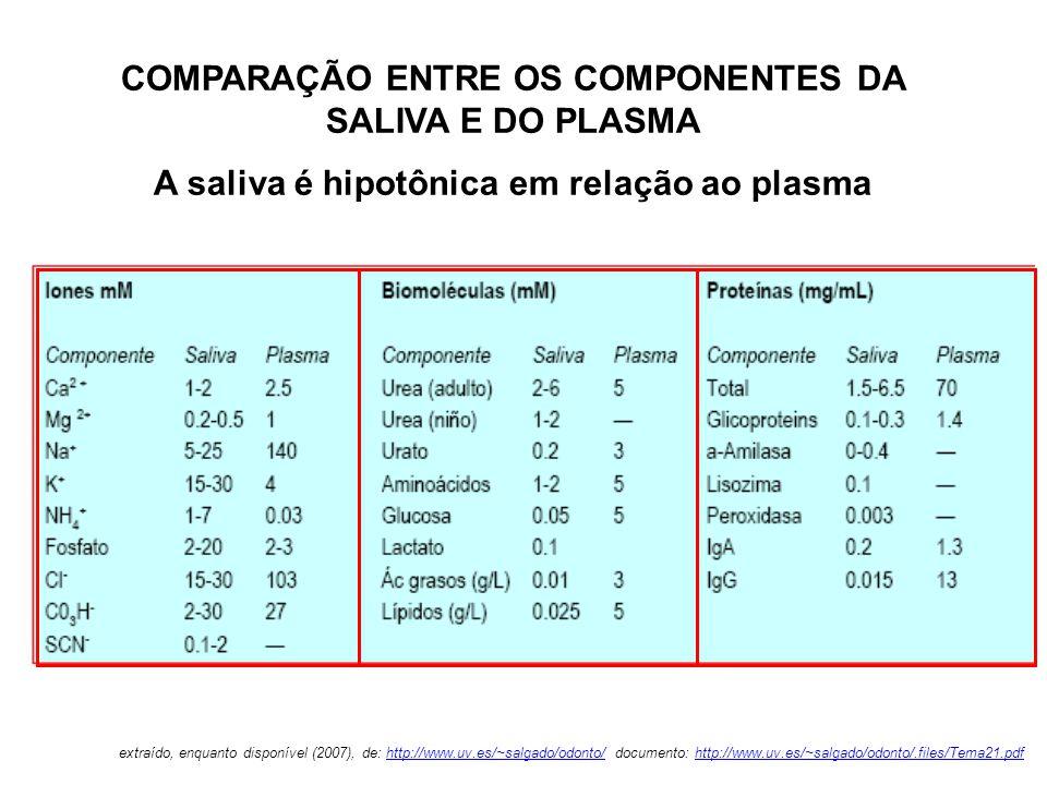 A multifuncionalidade da saliva Famílias salivares Anti- Bacteria na Tampona- mento Digestão Minerali-zação Lubrifica- ção e visco- elasticidade Proteçãotecidual Anti-fúngico Anti-Viral Anidrases carbônicas, Histatinas Amilases, Mucinas, Lipase Cistatinas,Histatinas, Proteínas ricas- em-Prolina (PRP) e Estaterinas Mucinas, estaterinas Amilases, Cistatinas, Mucinas, Proteínas ricas-em-Prolina (PRP), Estaterinas Histatinas Cistatinas,Mucinas Amilases, Cistatinas, Histatinas, Mucinas, Peroxidases adapted from M.J.