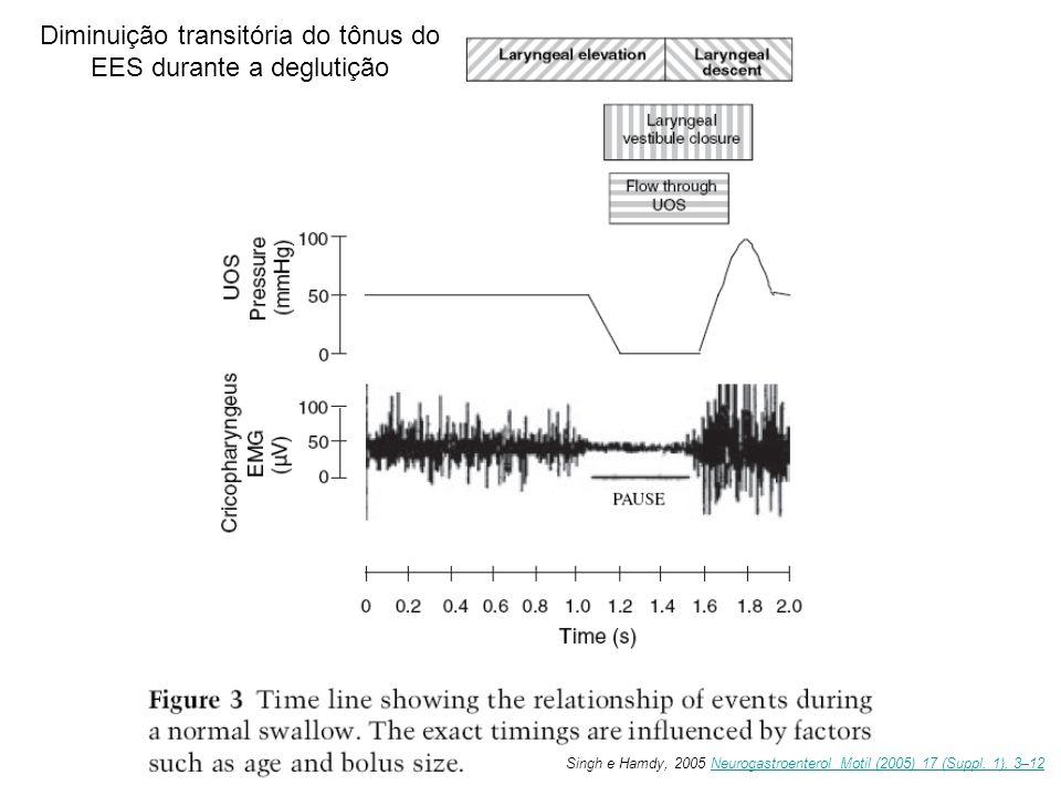 Diminuição transitória do tônus do EES durante a deglutição Singh e Hamdy, 2005 Neurogastroenterol Motil (2005) 17 (Suppl. 1), 3–12Neurogastroenterol