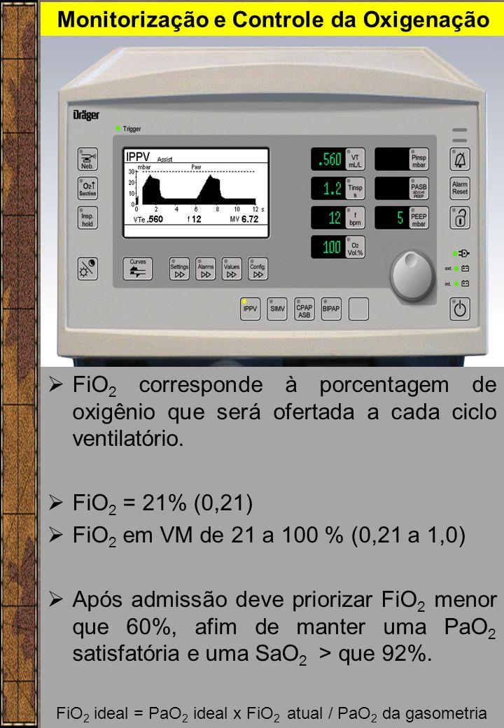 Monitorização e Controle da Oxigenação  FiO 2 corresponde à porcentagem de oxigênio que será ofertada a cada ciclo ventilatório.  FiO 2 = 21% (0,21)