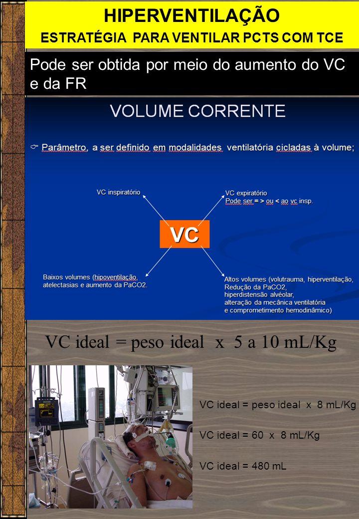 HIPERVENTILAÇÃO ESTRATÉGIA PARA VENTILAR PCTS COM TCE Pode ser obtida por meio do aumento do VC e da FR VC ideal = peso ideal x 5 a 10 mL/Kg VC ideal