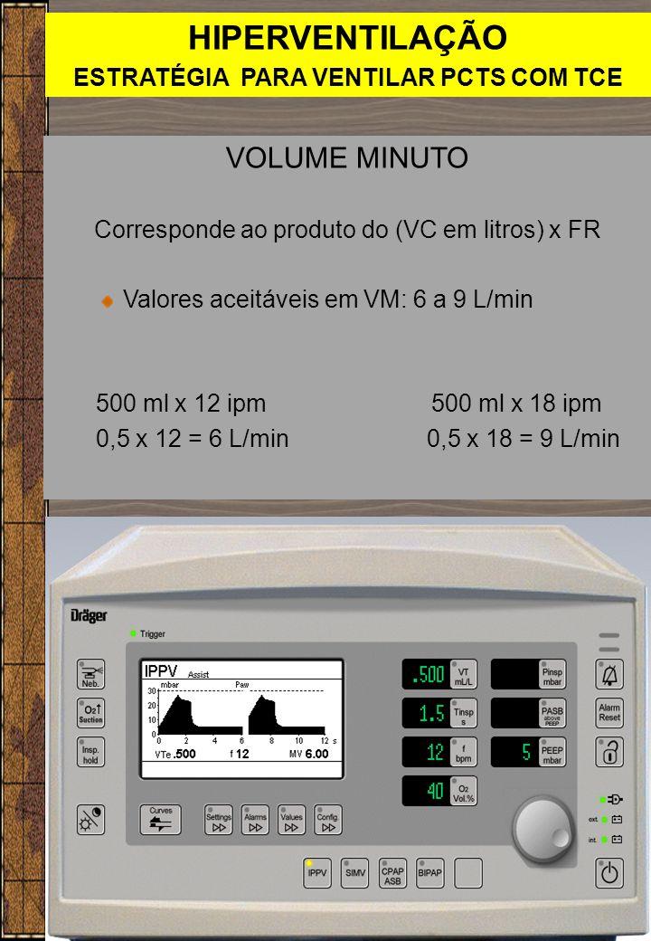 HIPERVENTILAÇÃO ESTRATÉGIA PARA VENTILAR PCTS COM TCE VOLUME MINUTO Corresponde ao produto do (VC em litros) x FR Valores aceitáveis em VM: 6 a 9 L/mi