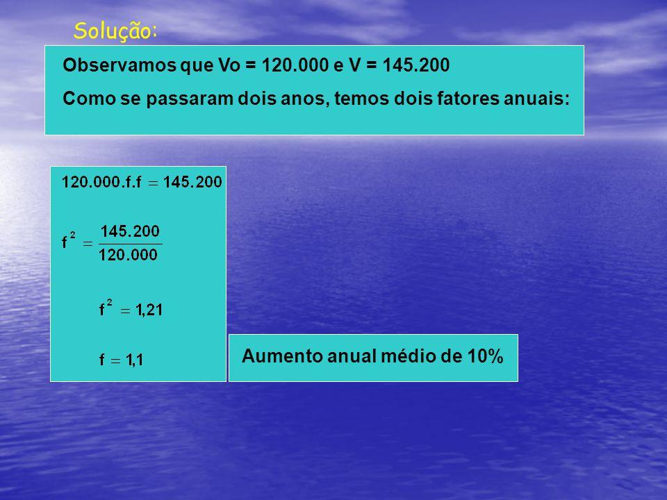 Solução: Observamos que Vo = 120.000 e V = 145.200 Como se passaram dois anos, temos dois fatores anuais: Aumento anual médio de 10%