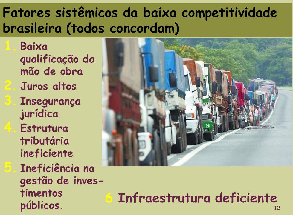 Fatores sistêmicos da baixa competitividade brasileira (todos concordam) 1. Baixa qualificação da mão de obra 2. Juros altos 3. Insegurança jurídica 4