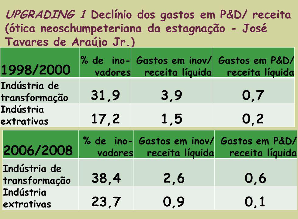 2006/2008 % de ino- vadores Gastos em inov/ receita líquida Gastos em P&D/ receita líquida Indústria de transformação 38,42,60,6 Indústria extrativas