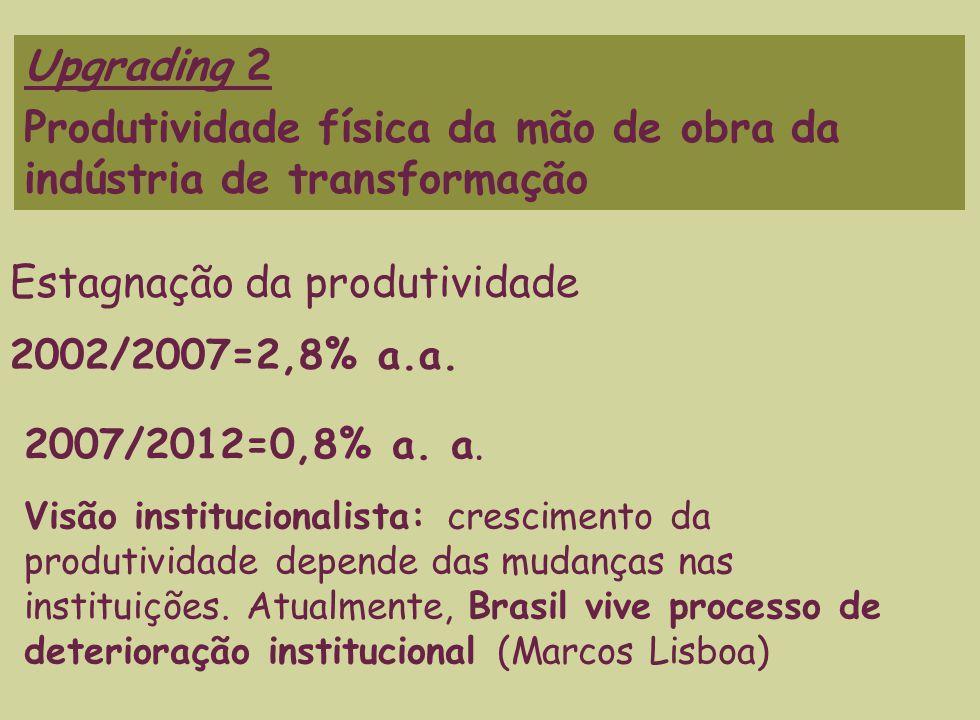 Upgrading 2 Produtividade física da mão de obra da indústria de transformação 2002/2007=2,8% a.a.