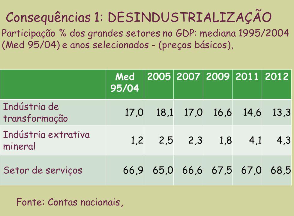 Med 95/04 20052007200920112012 Indústria de transformação 17,018,117,016,614,613,3 Indústria extrativa mineral 1,22,52,31,84,14,3 Setor de serviços 66,965,066,667,567,068,5 Consequências 1: DESINDUSTRIALIZAÇÃO Participação % dos grandes setores no GDP: mediana 1995/2004 (Med 95/04) e anos selecionados - (preços básicos), Fonte: Contas nacionais,