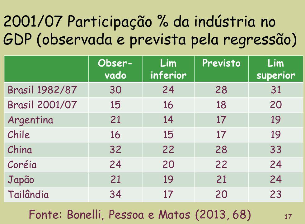 2001/07 Participação % da indústria no GDP (observada e prevista pela regressão) Obser- vado Lim inferior PrevistoLim superior Brasil 1982/8730242831 Brasil 2001/0715161820 Argentina21141719 Chile16151719 China32222833 Coréia24202224 Japão21192124 Tailândia34172023 17 Fonte: Bonelli, Pessoa e Matos (2013, 68)
