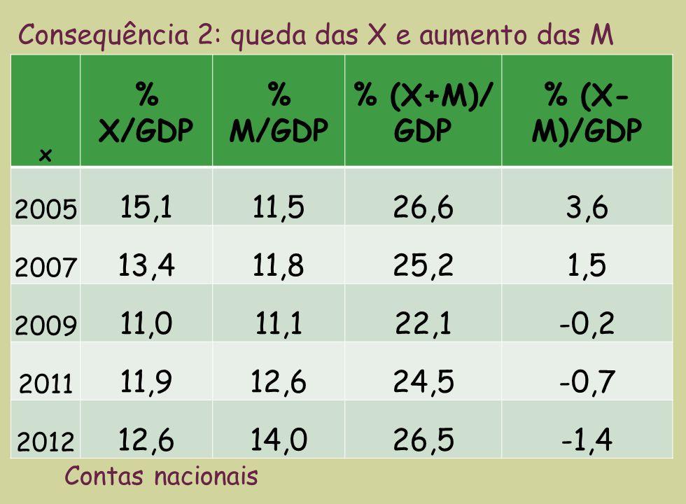 x % X/GDP % M/GDP % (X+M)/ GDP % (X- M)/GDP 2005 15,111,526,63,6 2007 13,411,825,21,5 2009 11,011,122,1-0,2 2011 11,912,624,5-0,7 2012 12,614,026,5-1,4 Consequência 2: queda das X e aumento das M Contas nacionais