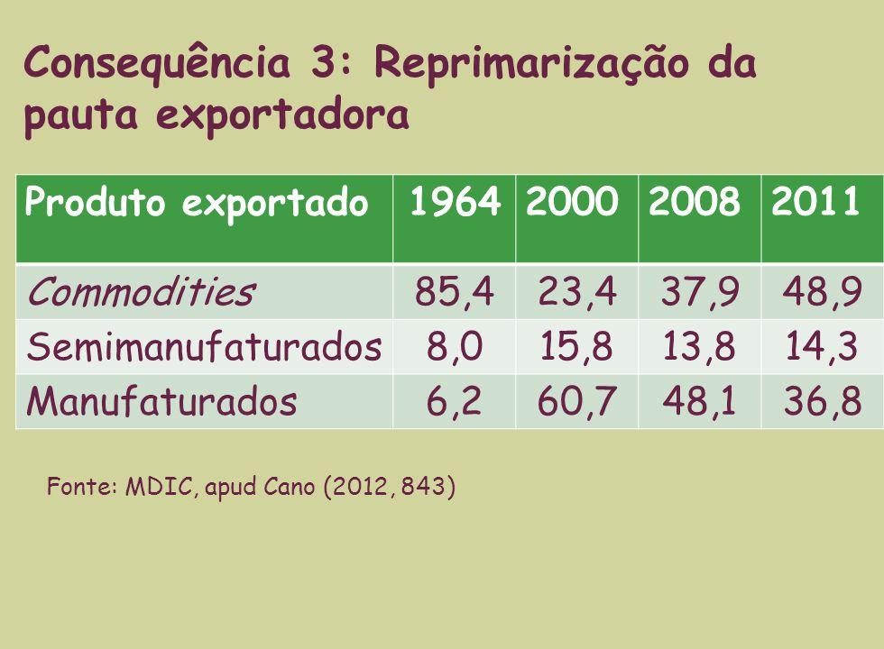 Produto exportado1964200020082011 Commodities85,423,437,948,9 Semimanufaturados8,015,813,814,3 Manufaturados6,260,748,136,8 Consequência 3: Reprimarização da pauta exportadora Fonte: MDIC, apud Cano (2012, 843)