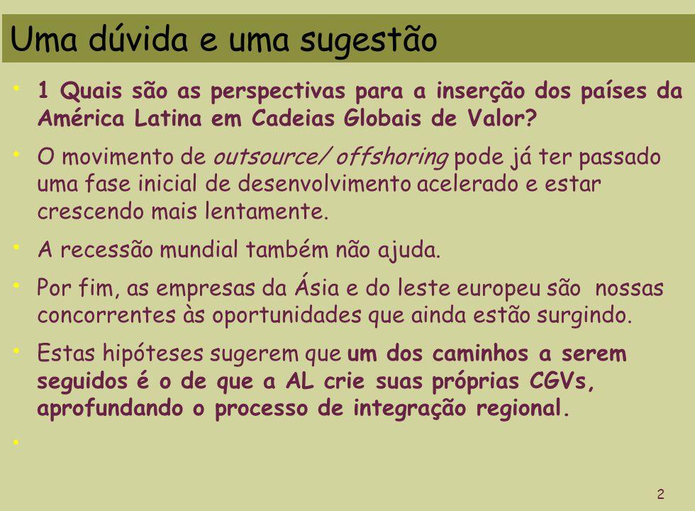 2006/2008 % de ino- vadores Gastos em inov/ receita líquida Gastos em P&D/ receita líquida Indústria de transformação 38,42,60,6 Indústria extrativas 23,70,90,1 UPGRADING 1 Declínio dos gastos em P&D/ receita (ótica neoschumpeteriana da estagnação - José Tavares de Araújo Jr.) 1998/2000 % de ino- vadores Gastos em inov/ receita líquida Gastos em P&D/ receita líquida Indústria de transformação 31,93,90,7 Indústria extrativas 17,21,50,2