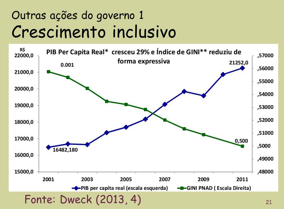 Outras ações do governo 1 Crescimento inclusivo 21 Fonte: Dweck (2013, 4)