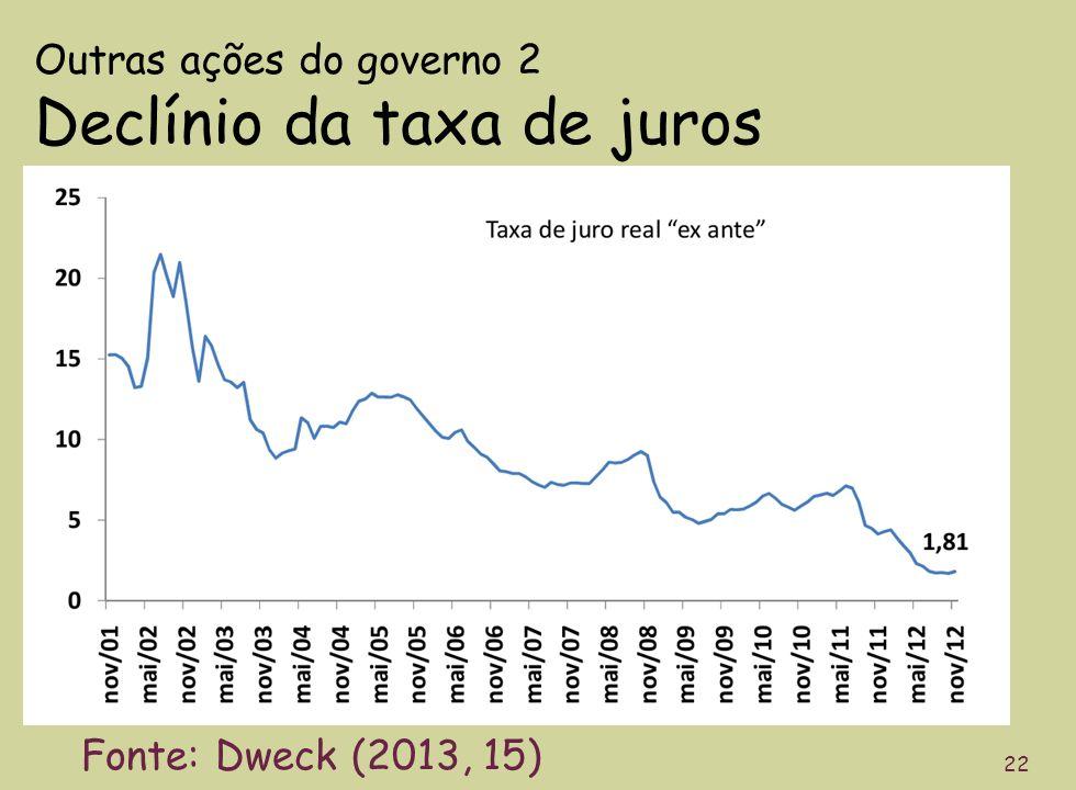Outras ações do governo 2 Declínio da taxa de juros 22 Fonte: Dweck (2013, 15)