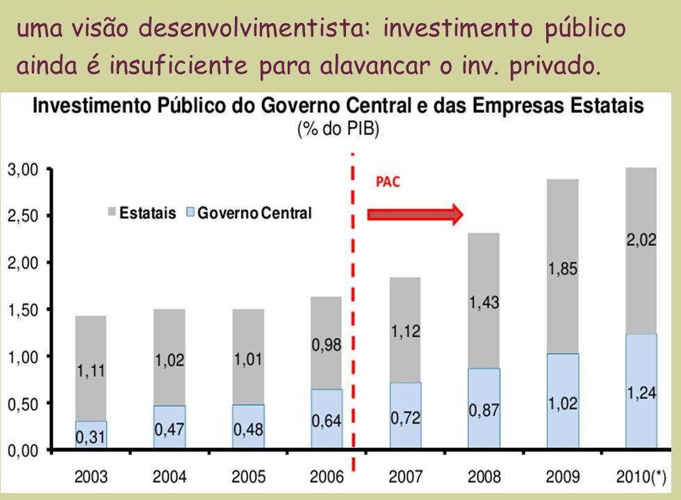 23 uma visão desenvolvimentista: investimento público ainda é insuficiente para alavancar o inv. privado.