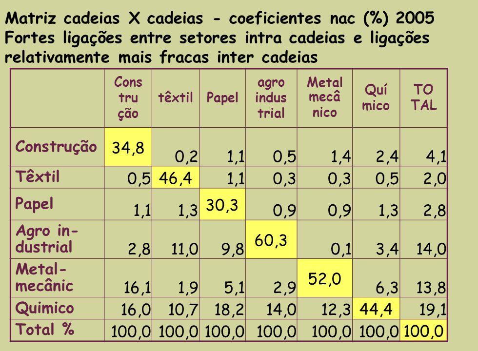 Importações/ (consumo intermediário + importações) (%) 2005 Cons tru ção Têx til Pa- pel agro indus trial Meta l mecâ nico Quí mico servi ços e com.
