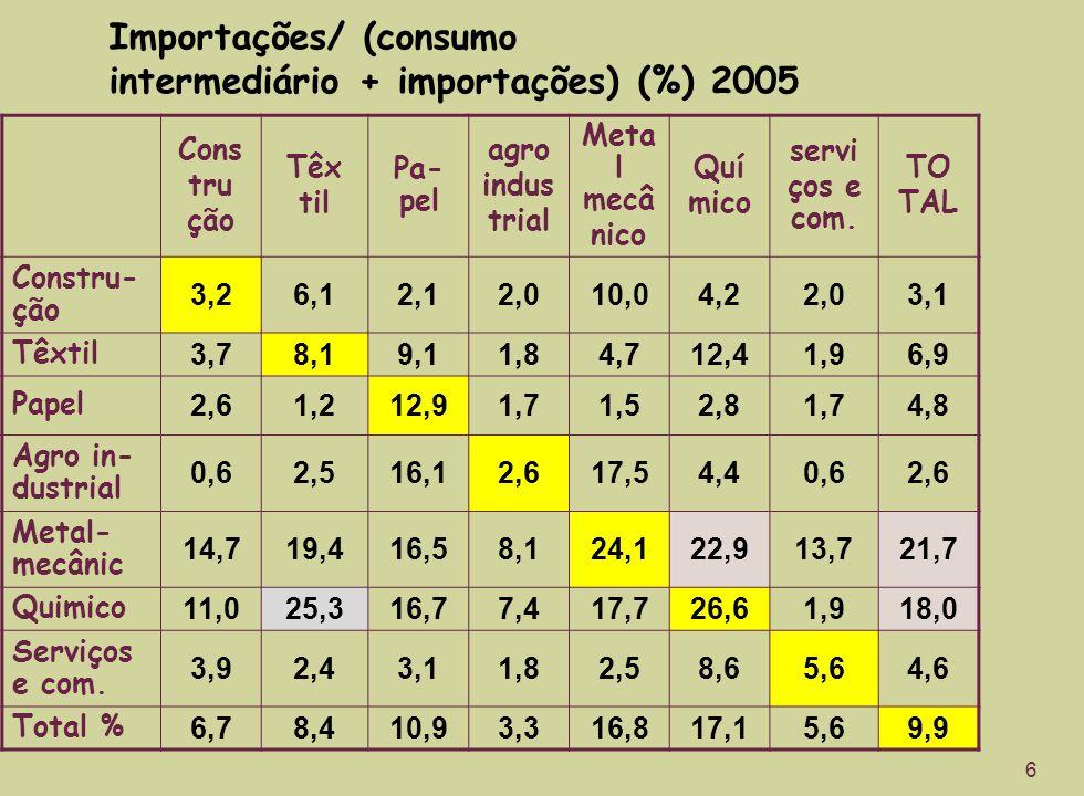 Importações/ (consumo intermediário + importações) (%) 2005 Cons tru ção Têx til Pa- pel agro indus trial Meta l mecâ nico Quí mico servi ços e com. T
