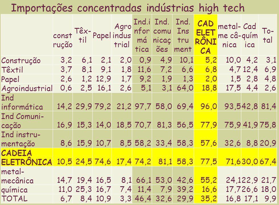 Aspectos qualitativos 1 Na exportação de produtos diferenciados, predominam empresas multinacionais.