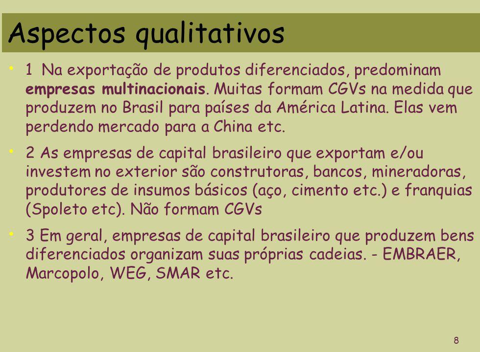 Aspectos qualitativos 1 Na exportação de produtos diferenciados, predominam empresas multinacionais. Muitas formam CGVs na medida que produzem no Bras