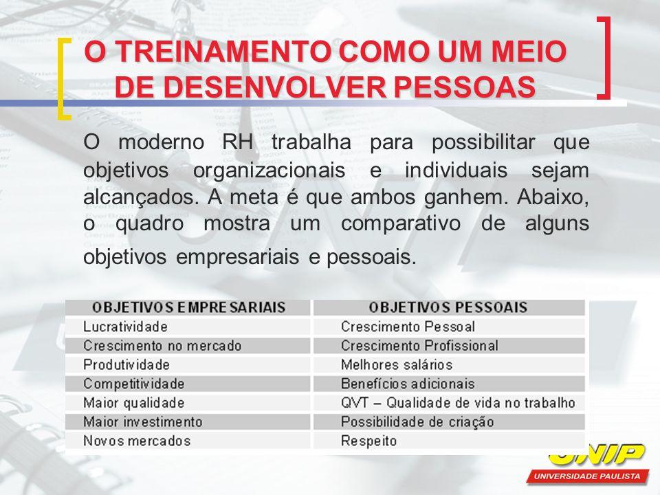 O TREINAMENTO COMO UM MEIO DE DESENVOLVER PESSOAS O moderno RH trabalha para possibilitar que objetivos organizacionais e individuais sejam alcançados