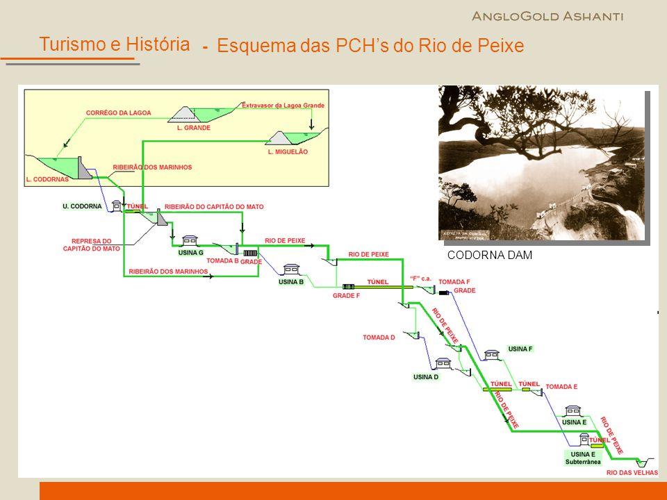 - Esquema das PCH's do Rio de Peixe CODORNA DAM Turismo e História