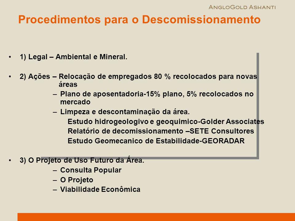 Procedimentos para o Descomissionamento 1) Legal – Ambiental e Mineral. 2) Ações – Relocação de empregados 80 % recolocados para novas áreas –Plano de